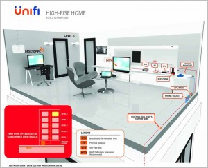 hypptv installation guide - high rise home