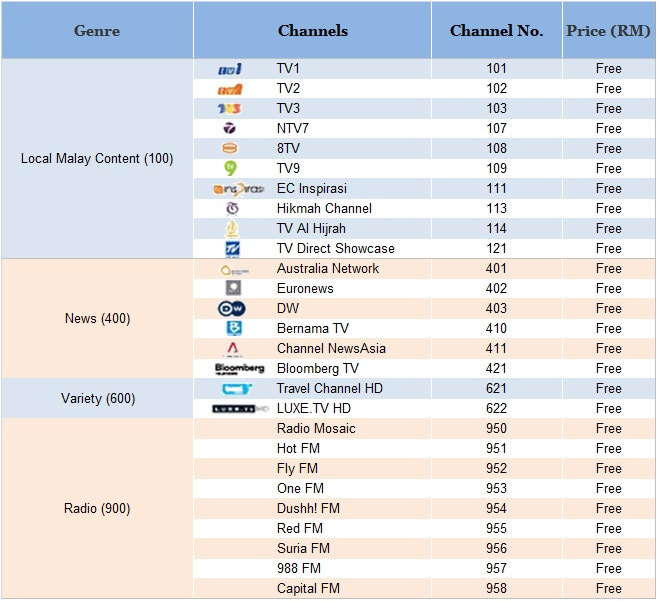 HyppTV Free channel listing